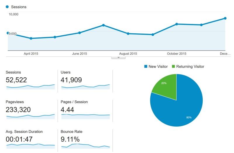 Sarepa site statistics